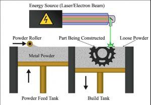 Metal 3d printing Process