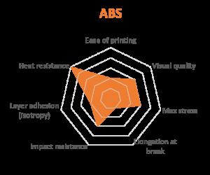 Properties of ABS 3d Printing